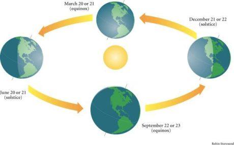 equinox_solstice_610-e1489436749737